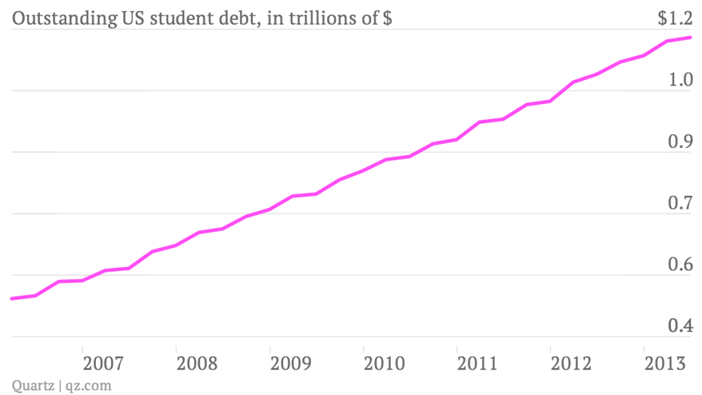 "higher education students vs debt The reality of student debt  ""we are certainly not arguing that the state of the american economy and the higher education  well-off students."