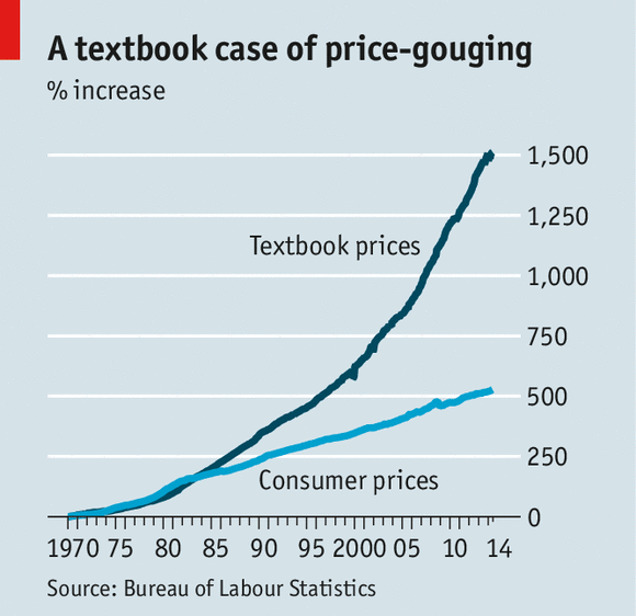 Textbook cost increase graph