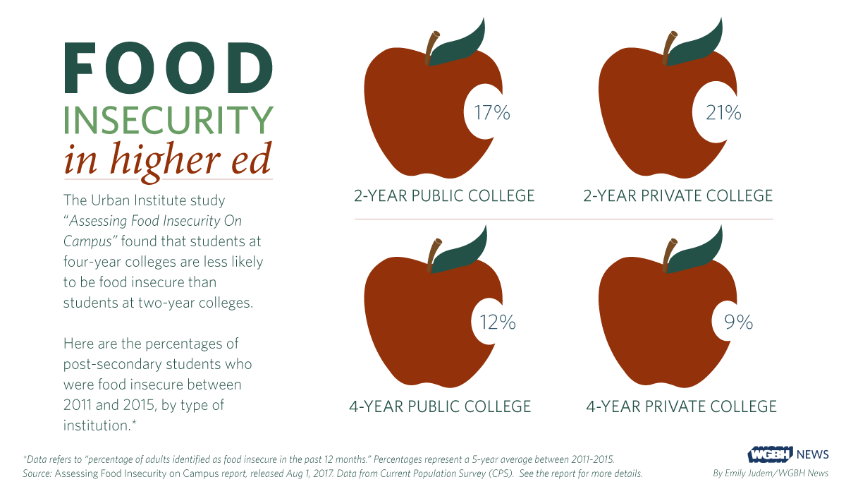 Study Finds Nearly 1 In 5 College >> On Campus Community College Students More Likely To Go Hungry New